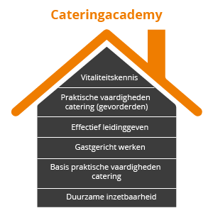 Catering academy huis